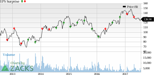 What's in the Offing for F5 Networks (FFIV) in Q3 Earnings?