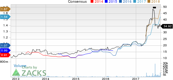 PetMed Express, Inc. Price and Consensus