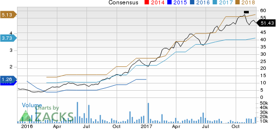 Chemours Company (The) Price and Consensus