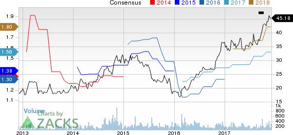 CRA International,Inc. Price and Consensus