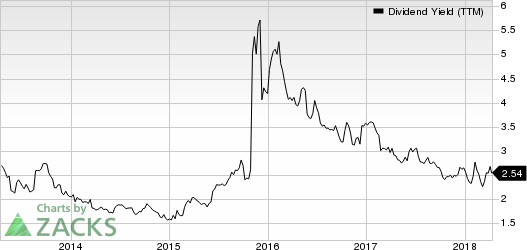 HP Inc. Dividend Yield (TTM)