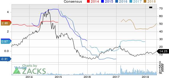 Hi-Crush Partners LP Price and Consensus