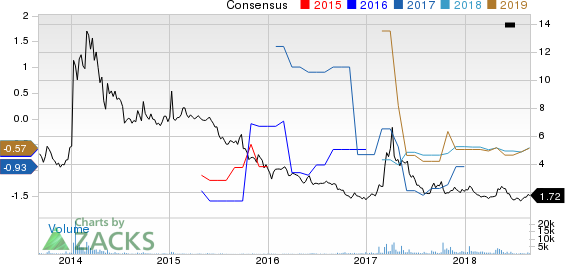 Rexahn Pharmaceuticals, Inc. Price and Consensus