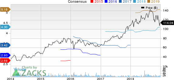 EPAM Systems, Inc. Price and Consensus