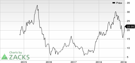 Boot Barn Holdings, Inc. Price