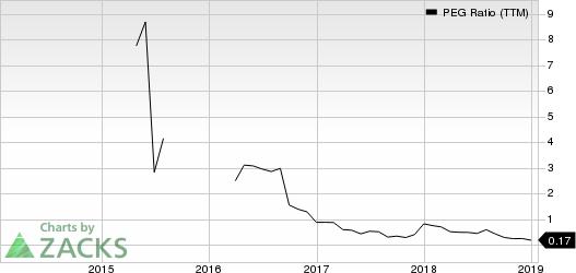 Depomed, Inc. PEG Ratio (TTM)