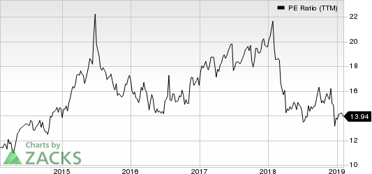 Cigna Corporation PE Ratio (TTM)