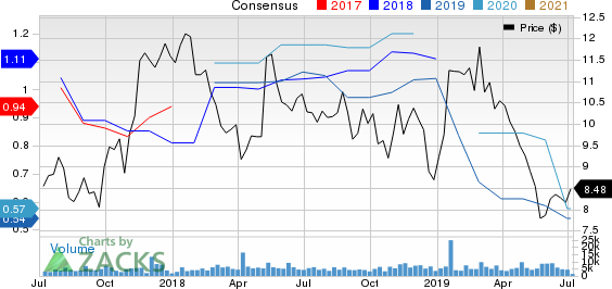 Gannett Co., Inc. Price and Consensus