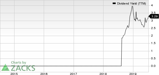 Spectrum Brands Holdings Inc. Dividend Yield (TTM)