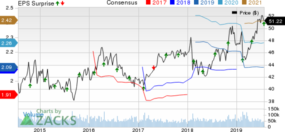Coca-Cola Company (The) Price, Consensus and EPS Surprise