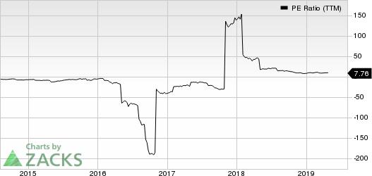 Navistar International Corporation PE Ratio (TTM)