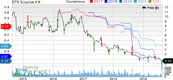 J. C. Penney Company, Inc. Price, Consensus and EPS Surprise