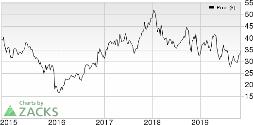 Kennametal Inc. Price, Consensus and EPS Surprise