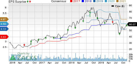 NetApp, Inc. Price, Consensus and EPS Surprise