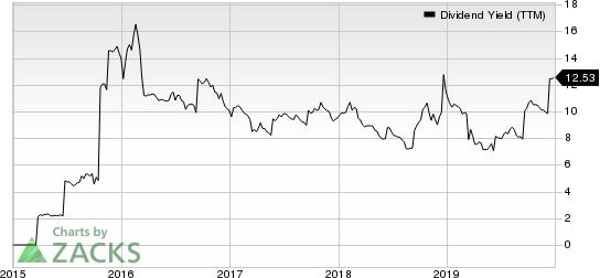 Newtek Business Services Corp. Dividend Yield (TTM)