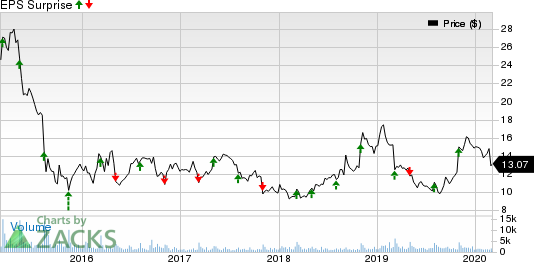 El Pollo Loco Holdings, Inc. Price and EPS Surprise