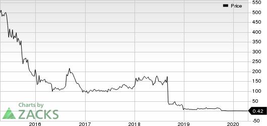 Histogenics Corporation Price