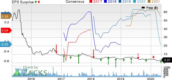 GoPro Inc Price, Consensus and EPS Surprise