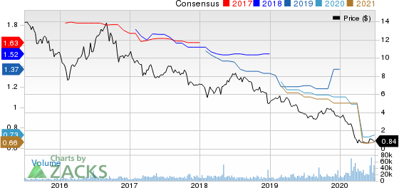 Washington Prime Group Inc. Price and Consensus