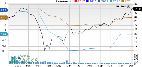 Envista Holdings Corporation Price and Consensus