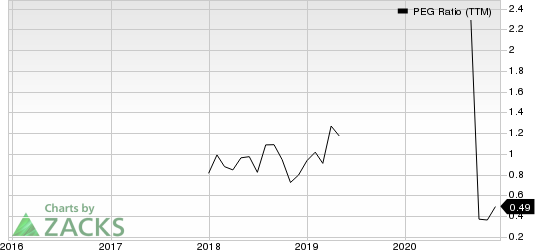 Norbord Inc. PEG Ratio (TTM)