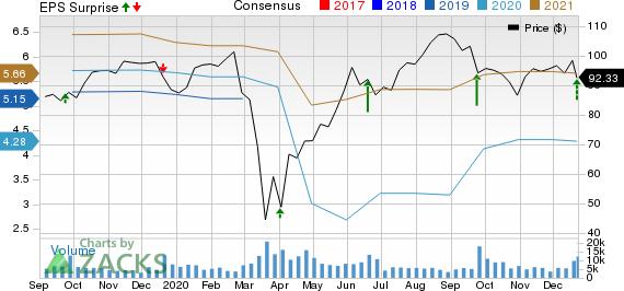 CarMax, Inc. Price, Consensus and EPS Surprise