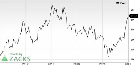 Schnitzer Steel Industries, Inc. Price
