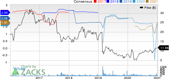 Uniti Group Inc. Price and Consensus
