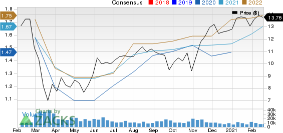Credit Suisse Group Price and Consensus