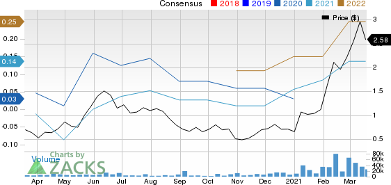 Ring Energy, Inc. Price and Consensus