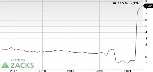 Macys, Inc.'s PEG Ratio (TTM)