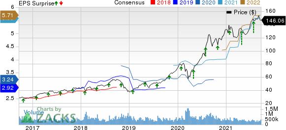 Apple Inc. Price, Consensus and EPS Surprise