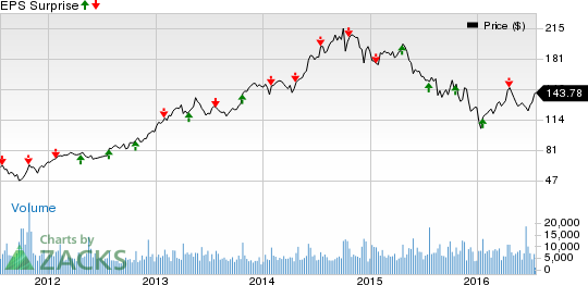 Canadian Pacific (CP) Beats on Q2 Earnings