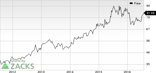 Lilly (LLY) Beats on Q2 Earnings & Revenue, Maintains View