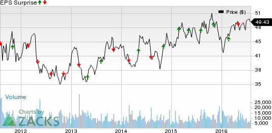 Why Expeditors International (EXPD) Might Surprise This Earnings Season
