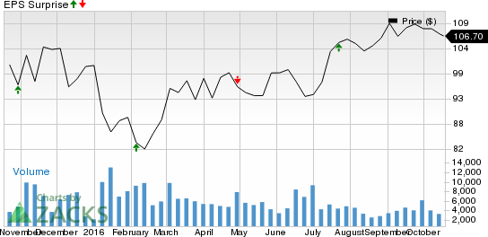 Moody's (MCO) Q3 Earnings: Will it Surpass Expectations?