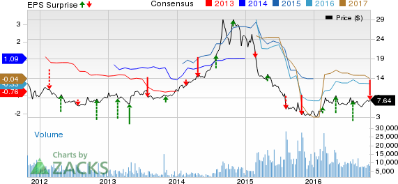 Century Aluminum (CENX) Q3 Loss Wider than Expectations