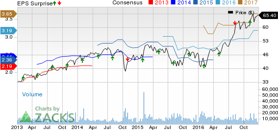 Bull of the Day: Microchip Technology (MCHP)