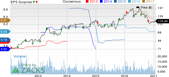 Kimberly-Clark (KMB) Q4 Earnings: Stock to Disappoint?