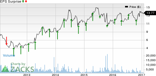 What's in Store for Rambus (RMBS) this Earnings Season?