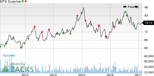 Duke Energy (DUK) Q4 Earnings: Disappointment in Store?