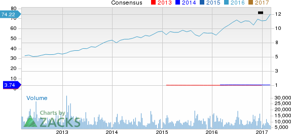 Marsh & McLennan (MMC) Up 6.7% Since Earnings Report: Can It Continue?