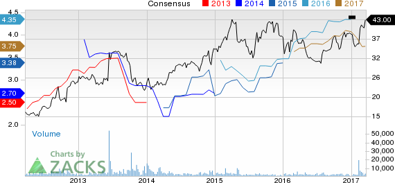 Why Is Cooper Tire & Rubber (CTB) Up 14.2% Since the Last Earnings Report?