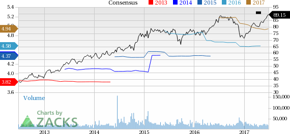 Medtronic (MDT) Up 4.2% Since Earnings Report: Can It Continue?