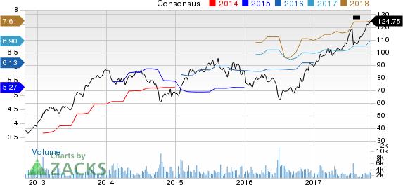 ManpowerGroup Price and Consensus