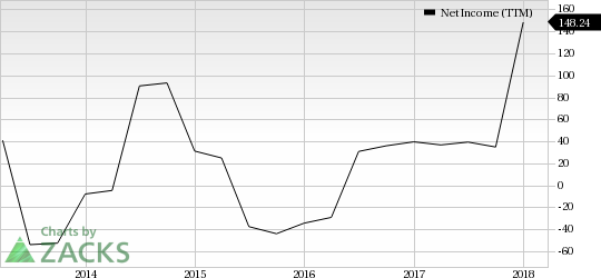 Leisure Stocks That Can Lift Your Spirits This Spring:Speedway Motorsports, Inc. (TRK)