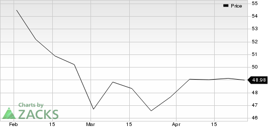 Delphi Technologies PLC Price