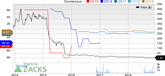 Superconductor Technologies Inc. Price and Consensus