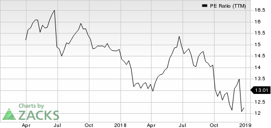 MGM Growth Properties LLC PE Ratio (TTM)