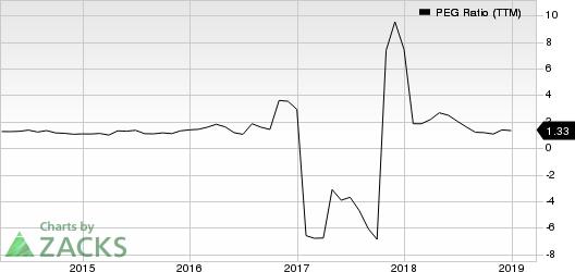 Abercrombie & Fitch Company PEG Ratio (TTM)